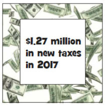 $1.27 million in new taxes in 2017.